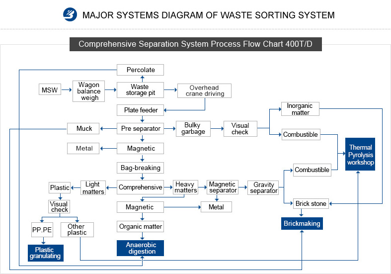 MAJOR SYSTEMS DIAGRAM OF WASTE SORTING SYSTEM